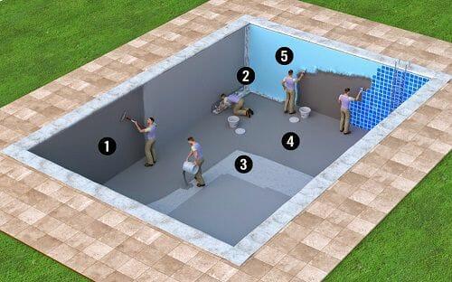 Thi công chống thấm bể bơi